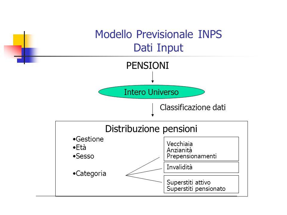 Modello Previsionale INPS Dati Input