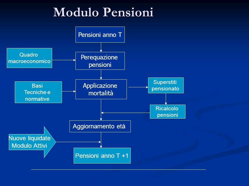 Modulo Pensioni Pensioni anno T Perequazione pensioni Applicazione