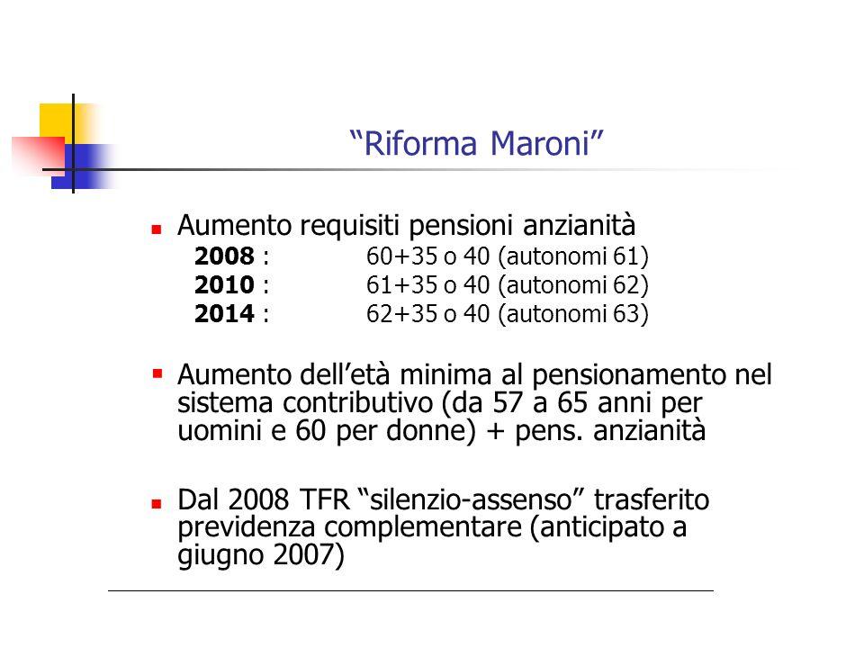 Riforma Maroni Aumento requisiti pensioni anzianità