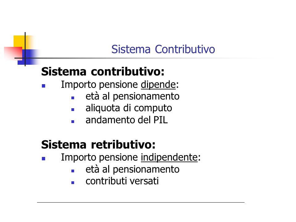 Sistema contributivo: