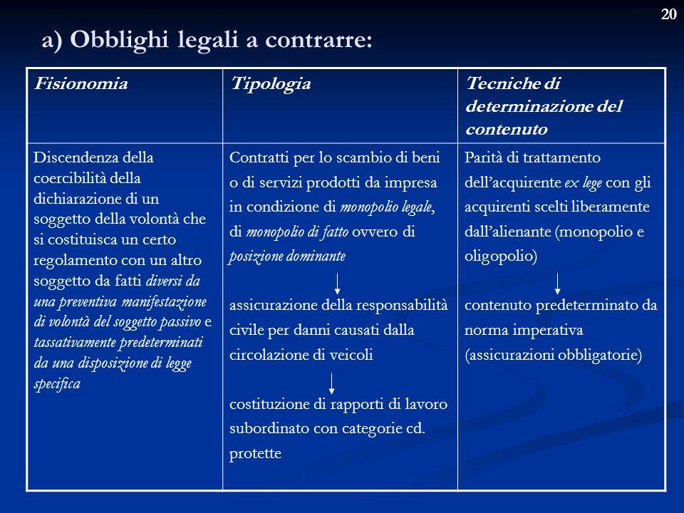a) Obblighi legali a contrarre: