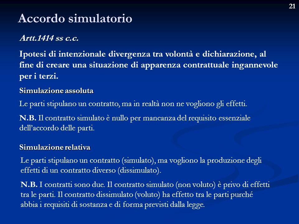 Accordo simulatorio Artt.1414 ss c.c.
