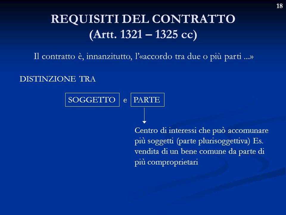 REQUISITI DEL CONTRATTO (Artt. 1321 – 1325 cc)