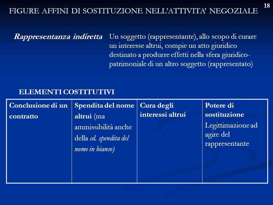 FIGURE AFFINI DI SOSTITUZIONE NELL'ATTIVITA' NEGOZIALE