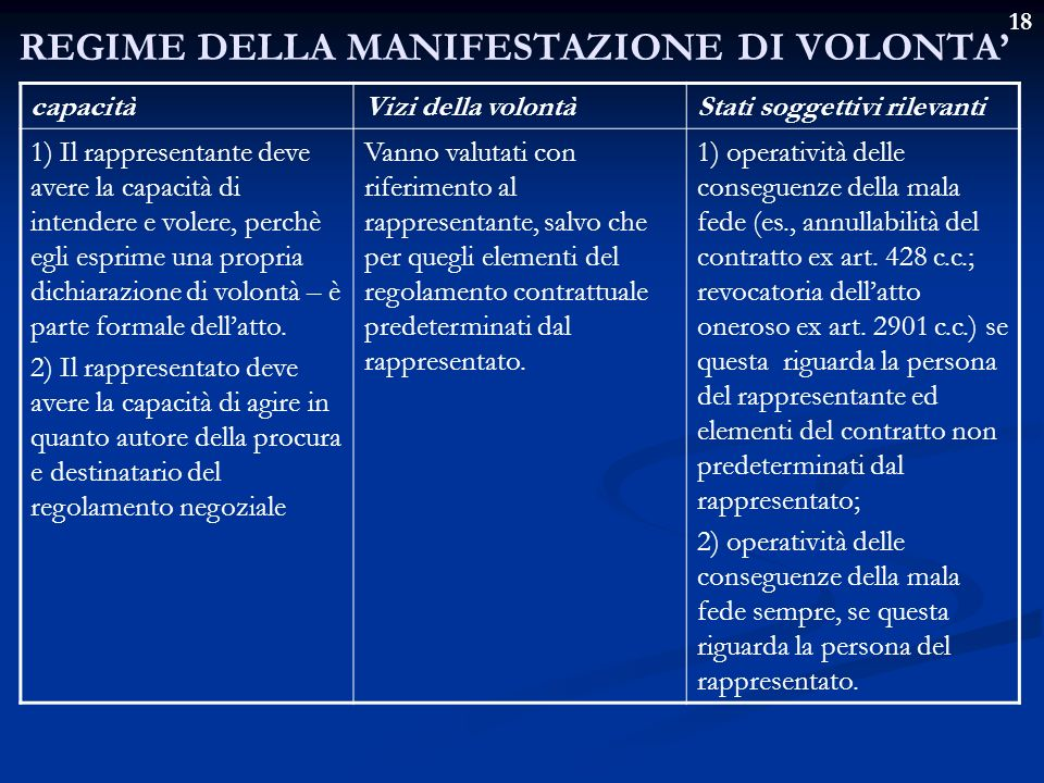 REGIME DELLA MANIFESTAZIONE DI VOLONTA'