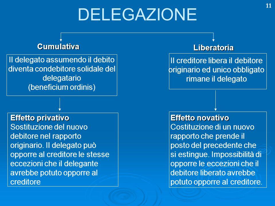 DELEGAZIONE Cumulativa Liberatoria Il delegato assumendo il debito