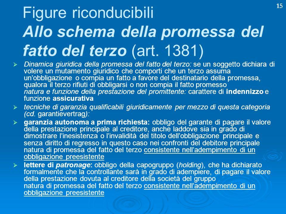 Figure riconducibili Allo schema della promessa del fatto del terzo (art. 1381)