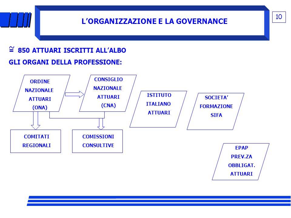 L'ORGANIZZAZIONE E LA GOVERNANCE