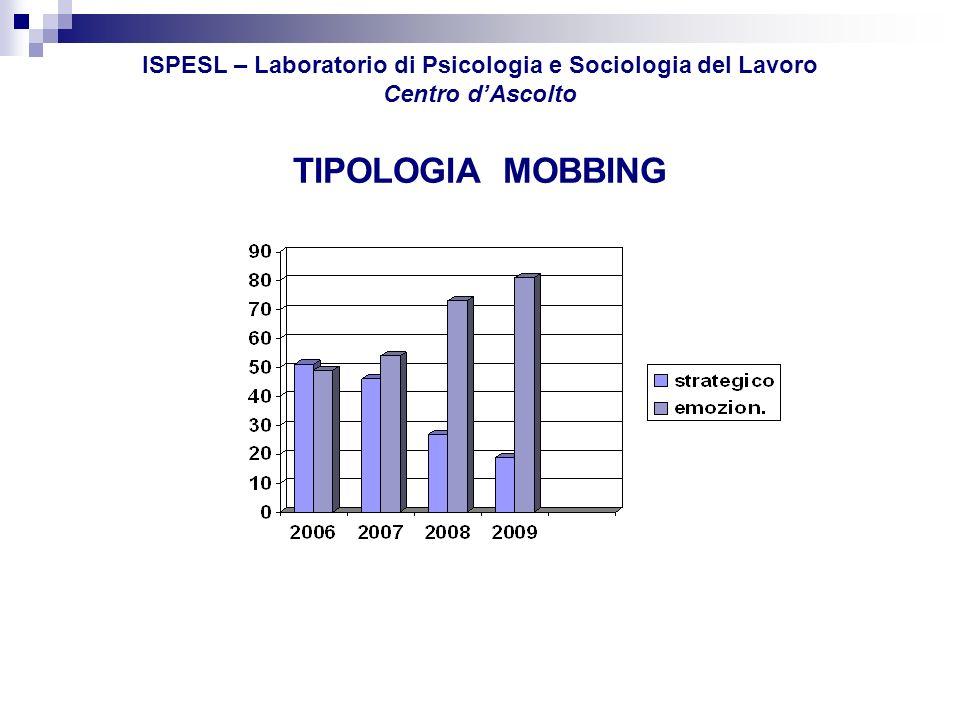 ISPESL – Laboratorio di Psicologia e Sociologia del Lavoro Centro d'Ascolto TIPOLOGIA MOBBING