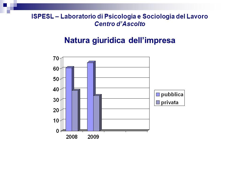 ISPESL – Laboratorio di Psicologia e Sociologia del Lavoro Centro d'Ascolto Natura giuridica dell'impresa