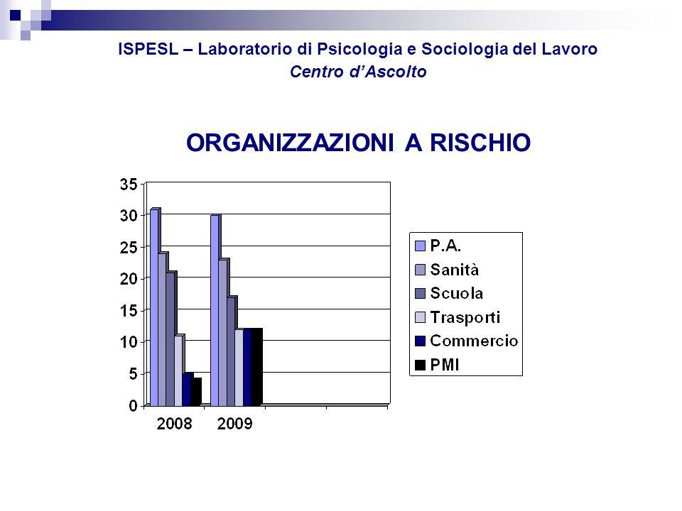 ISPESL – Laboratorio di Psicologia e Sociologia del Lavoro Centro d'Ascolto ORGANIZZAZIONI A RISCHIO