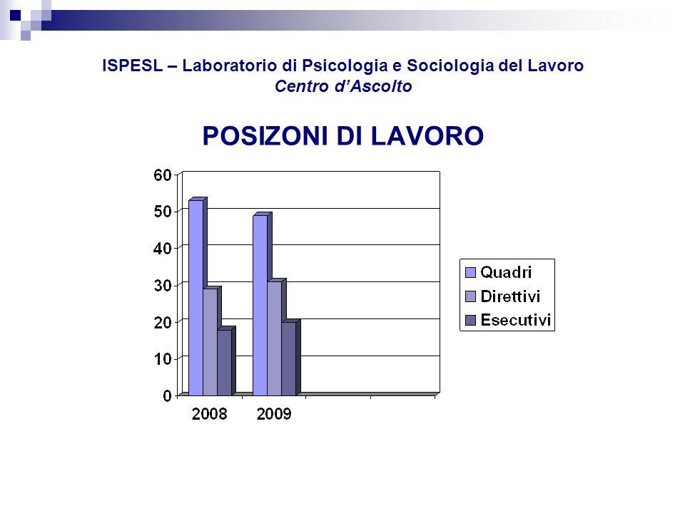 ISPESL – Laboratorio di Psicologia e Sociologia del Lavoro Centro d'Ascolto POSIZONI DI LAVORO