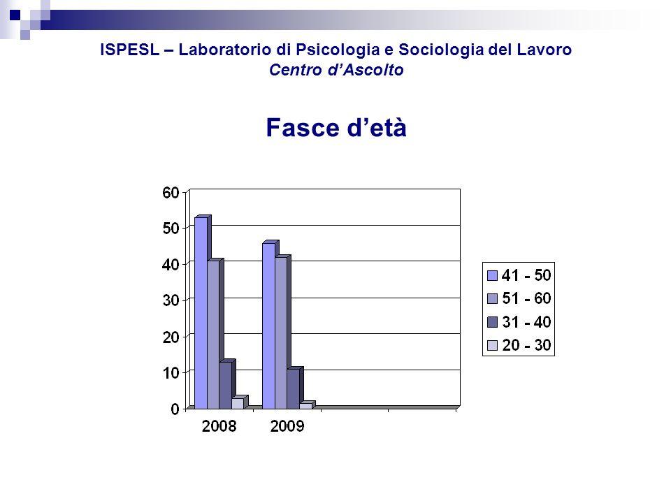 ISPESL – Laboratorio di Psicologia e Sociologia del Lavoro Centro d'Ascolto Fasce d'età