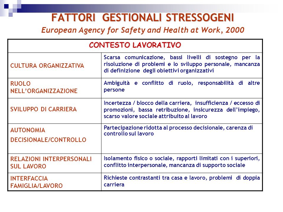 FATTORI GESTIONALI STRESSOGENI European Agency for Safety and Health at Work, 2000