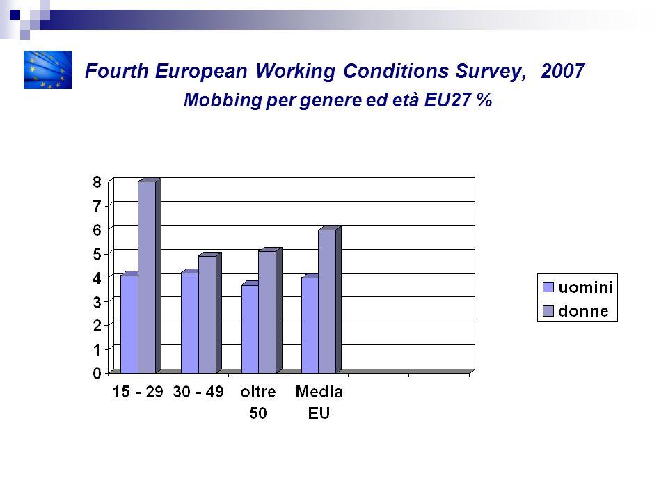 Fourth European Working Conditions Survey, 2007 Mobbing per genere ed età EU27 %