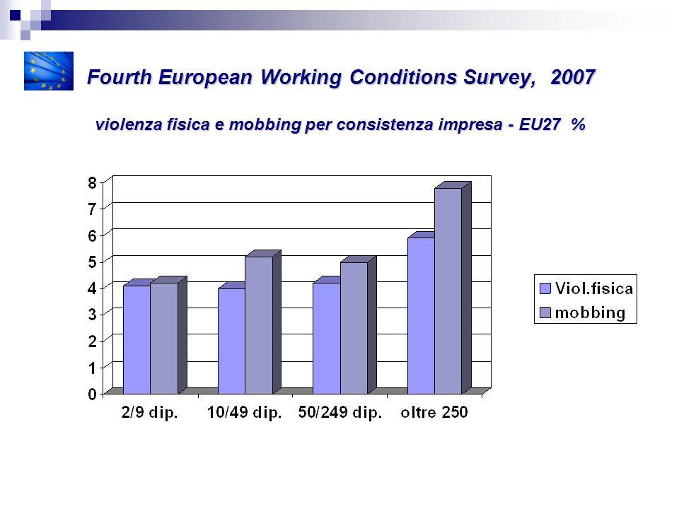 Fourth European Working Conditions Survey, 2007 violenza fisica e mobbing per consistenza impresa - EU27 %