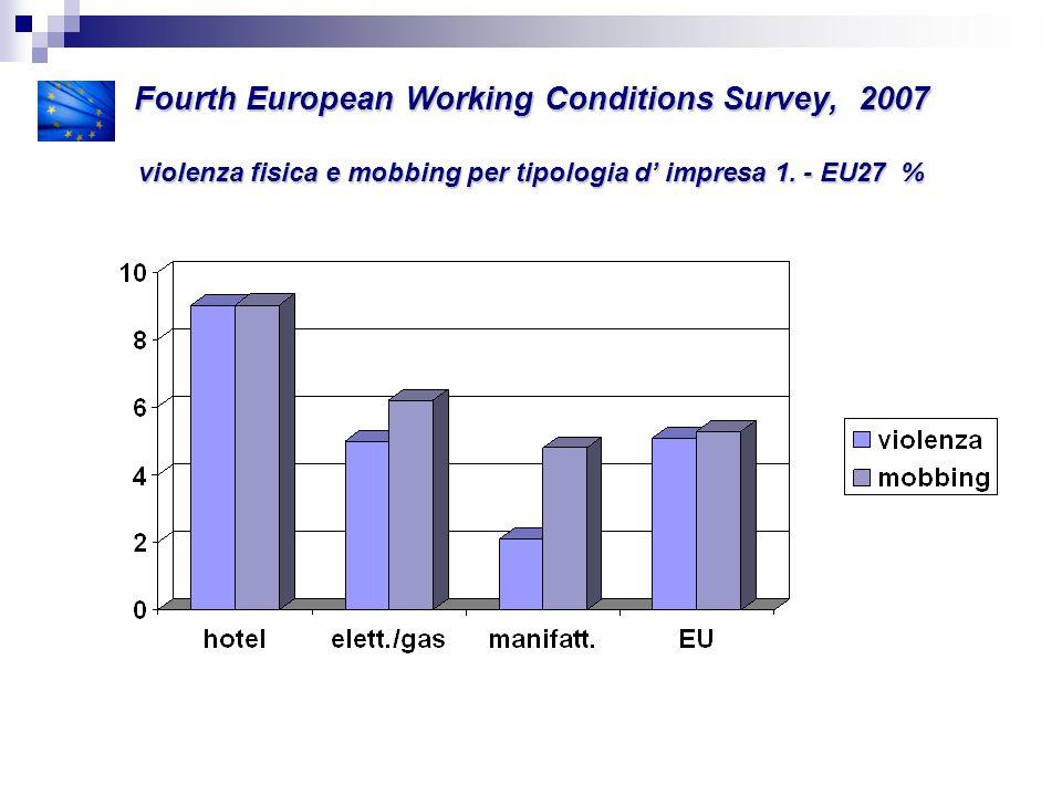 Fourth European Working Conditions Survey, 2007 violenza fisica e mobbing per tipologia d' impresa 1.