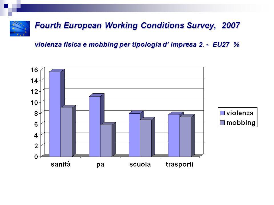 Fourth European Working Conditions Survey, 2007 violenza fisica e mobbing per tipologia d' impresa 2.
