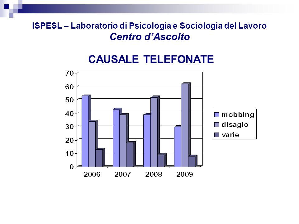 ISPESL – Laboratorio di Psicologia e Sociologia del Lavoro Centro d'Ascolto