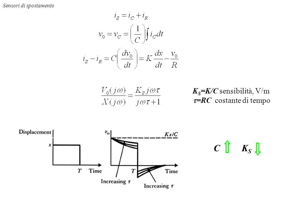 C KS KS=K/C sensibilità, V/m t=RC costante di tempo