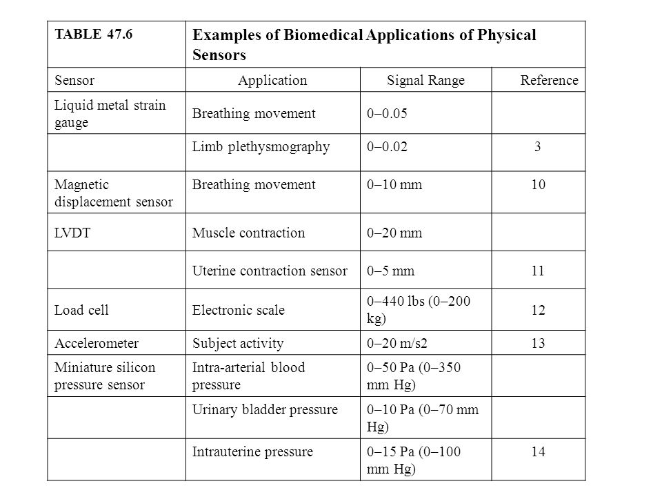 Examples of Biomedical Applications of Physical Sensors