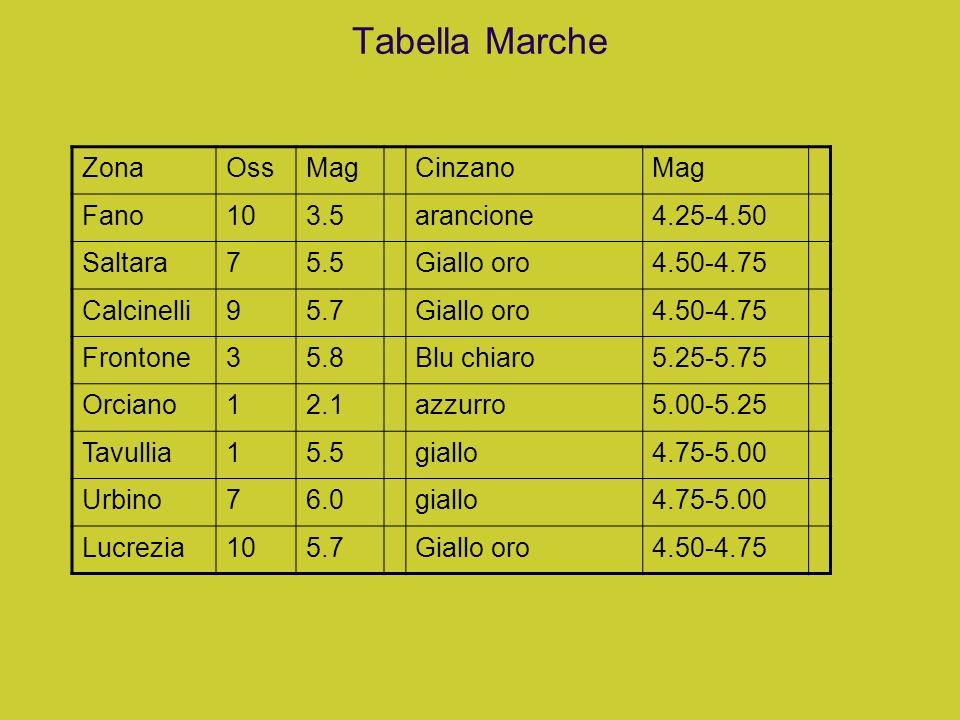 Tabella Marche Zona Oss Mag Cinzano Fano 10 3.5 arancione 4.25-4.50