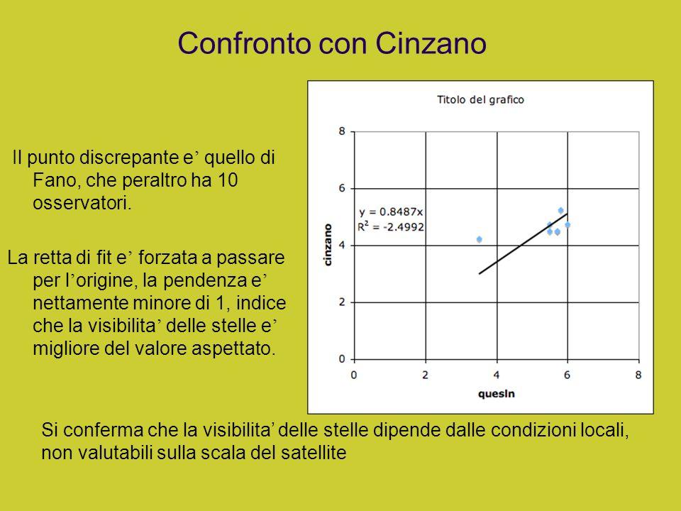 Confronto con Cinzano Il punto discrepante e' quello di Fano, che peraltro ha 10 osservatori.