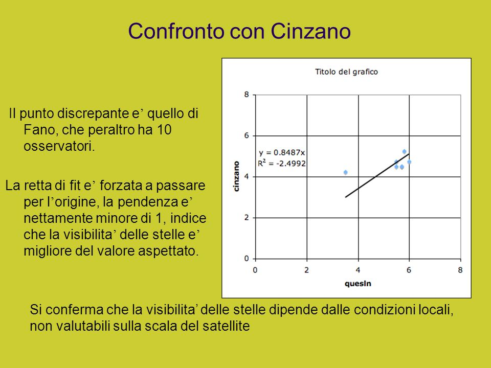 Confronto con CinzanoIl punto discrepante e' quello di Fano, che peraltro ha 10 osservatori.