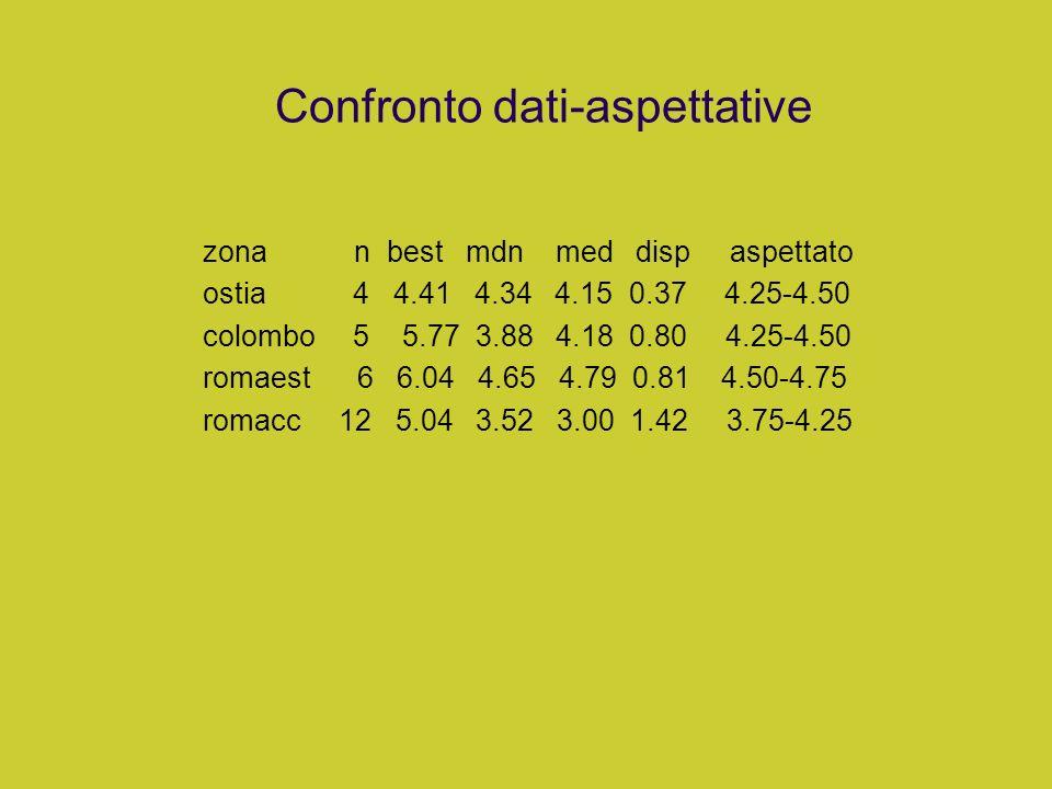 Confronto dati-aspettative
