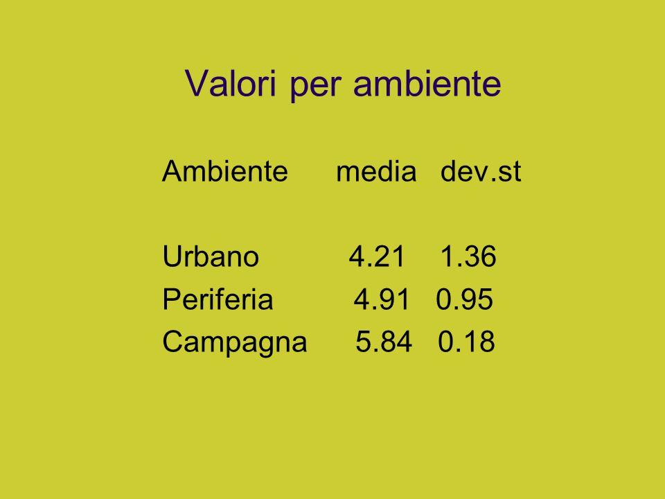 Valori per ambiente Ambiente media dev.st Urbano 4.21 1.36