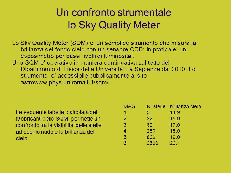 Un confronto strumentale lo Sky Quality Meter