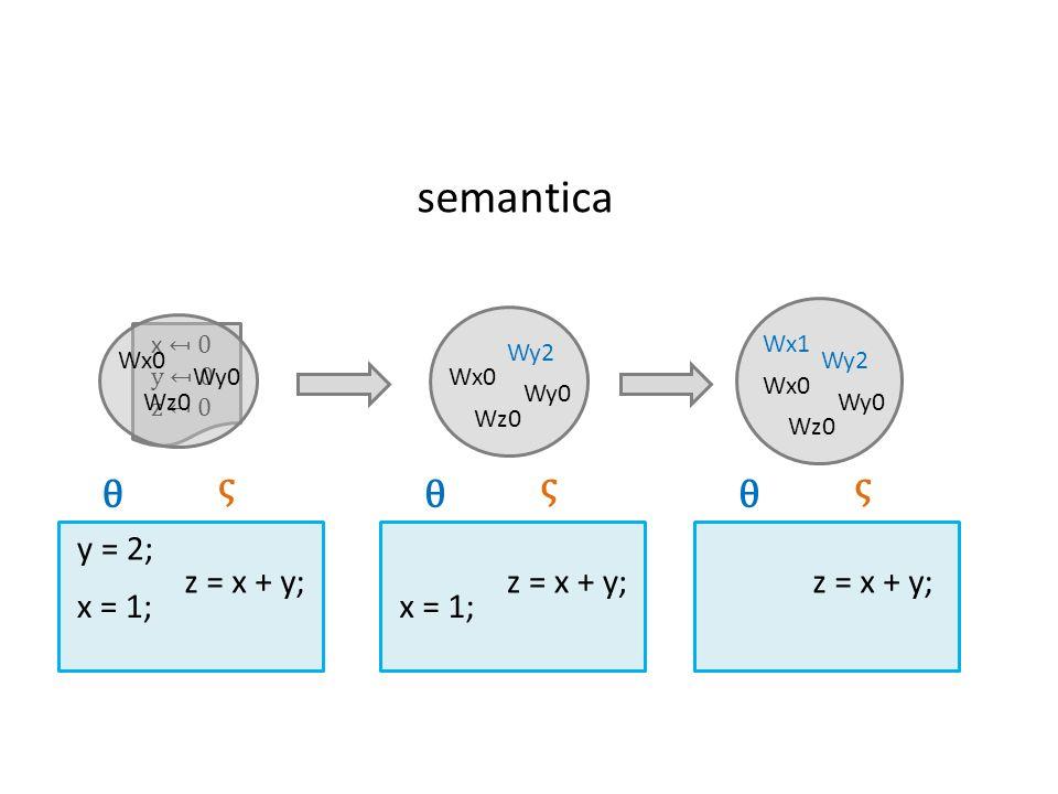 semantica ς θ ς θ ς θ x = 1; z = x + y; z = x + y; y = 2; z = x + y;