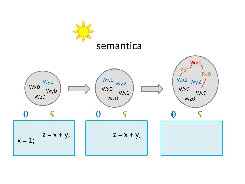 semantica Ry0 Rx1 Wz1 Wx0 Wy0 Wz0 Wy2 Wx1 x = 1; θ ς z = x + y; Wz1