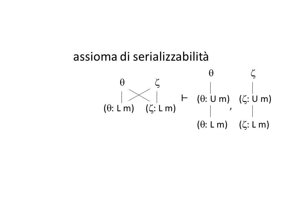 assioma di serializzabilità