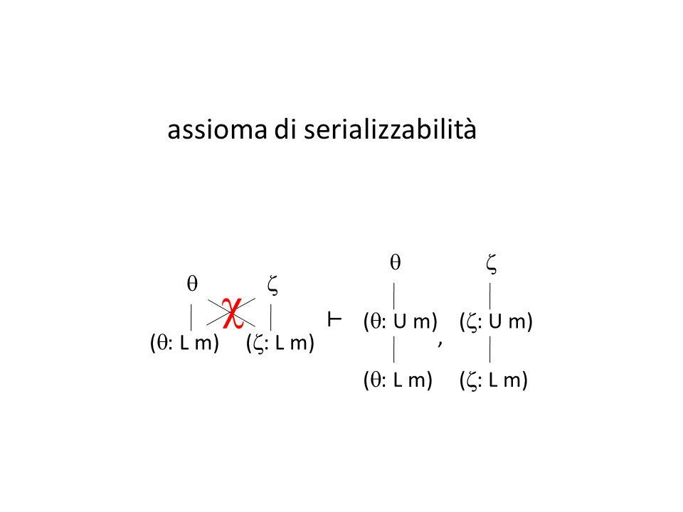  assioma di serializzabilità ⊢ (: U m) (: L m)  (: U m) (: L m)