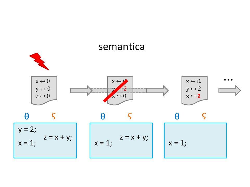 ... semantica θ ς θ ς θ ς x = 1; y = 2; z = x + y; z = x + y; x = 1;