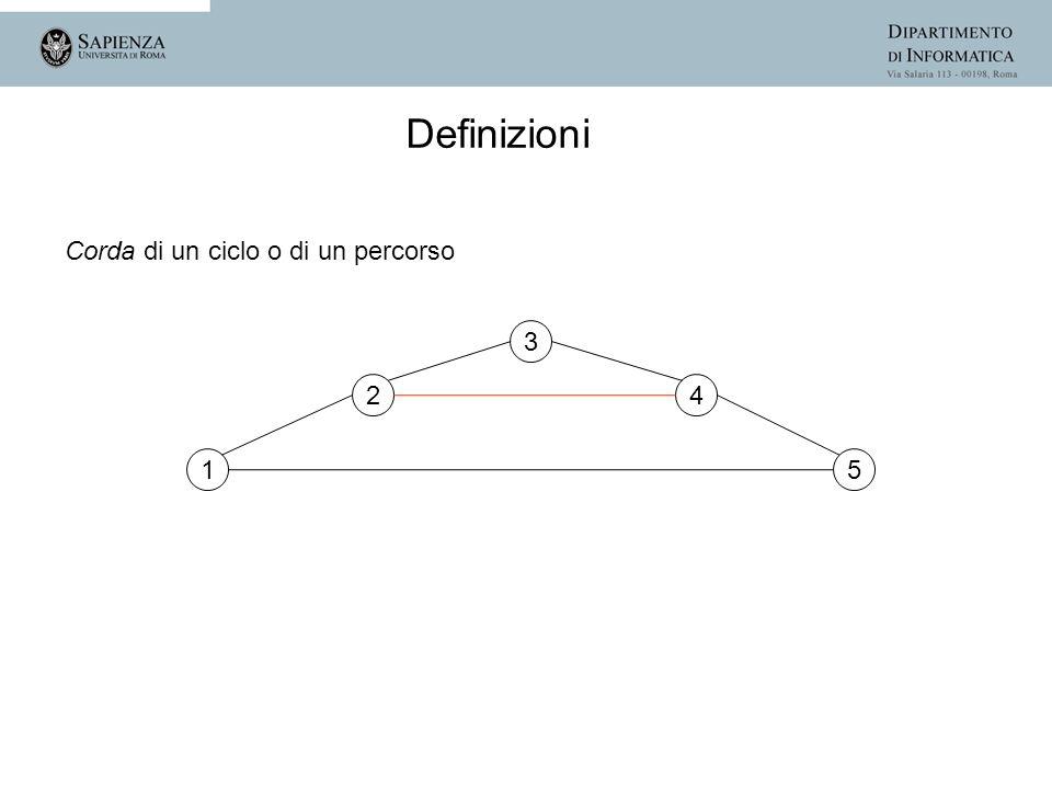 Definizioni Corda di un ciclo o di un percorso 3 2 4 1 5