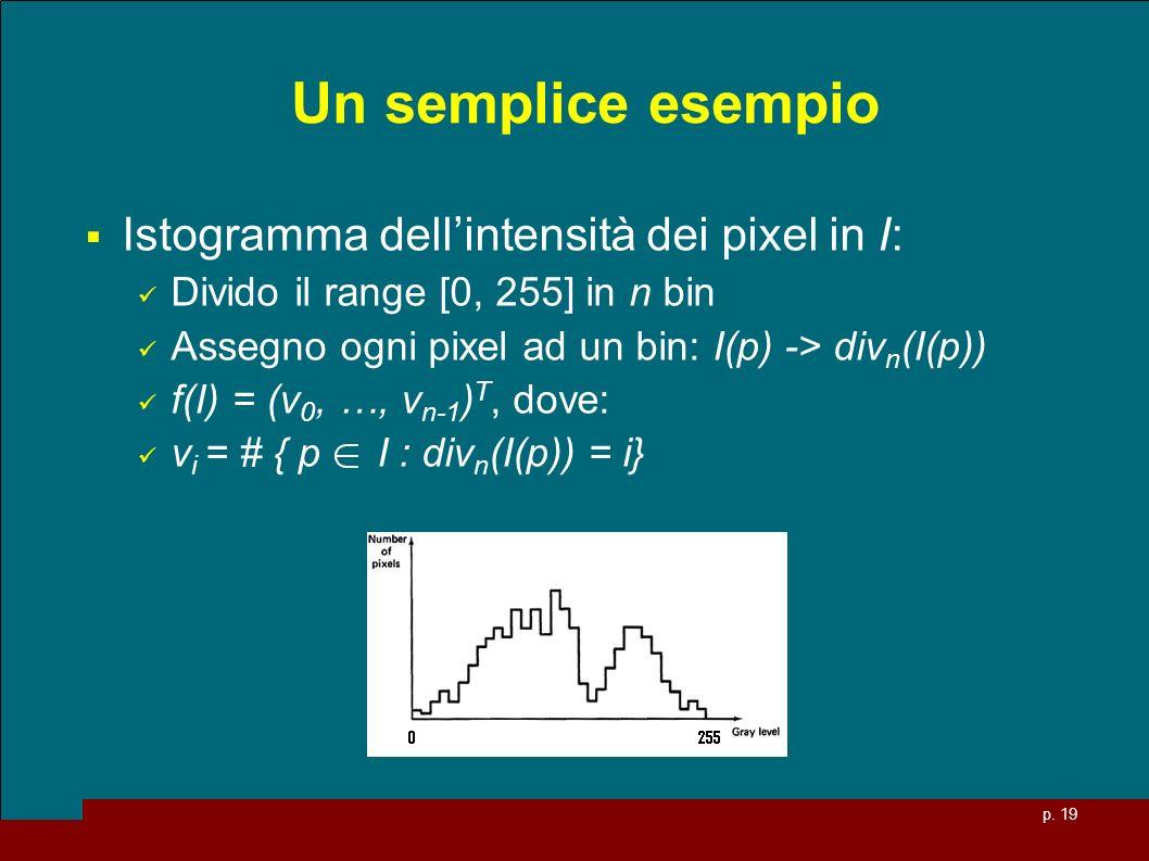 Un semplice esempio Istogramma dell'intensità dei pixel in I: