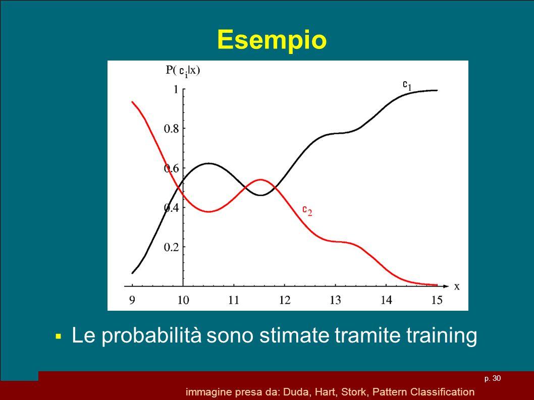 Esempio Le probabilità sono stimate tramite training