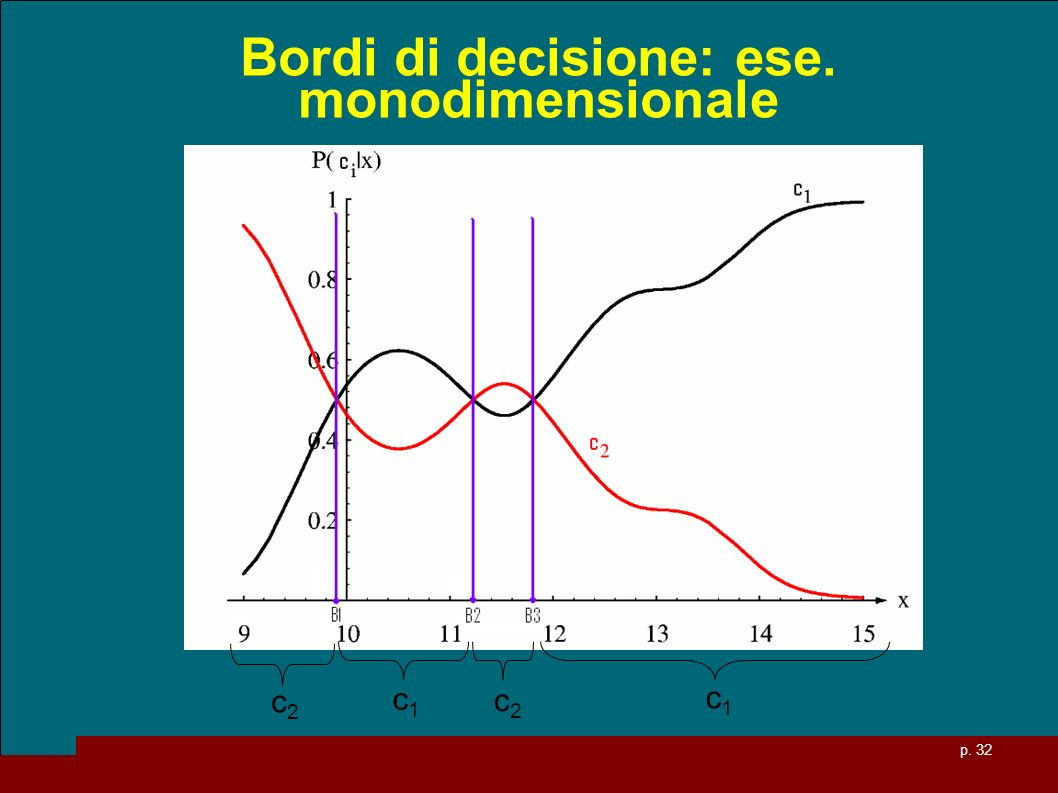 Bordi di decisione: ese. monodimensionale