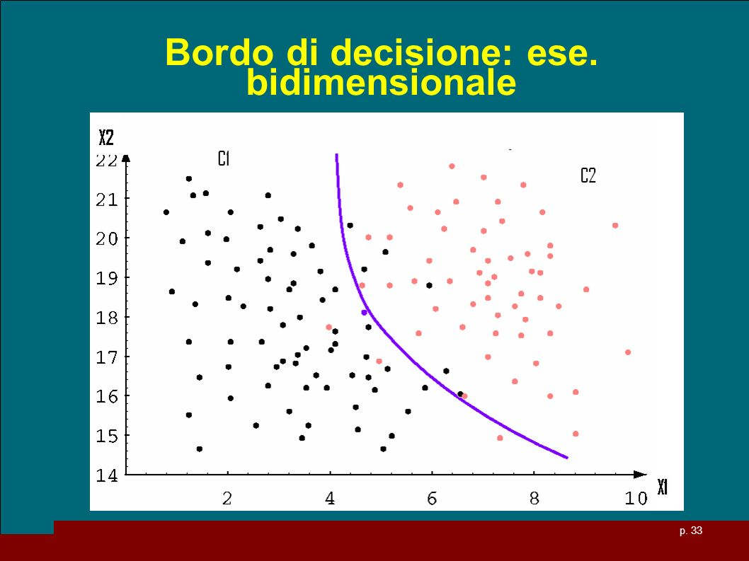Bordo di decisione: ese. bidimensionale