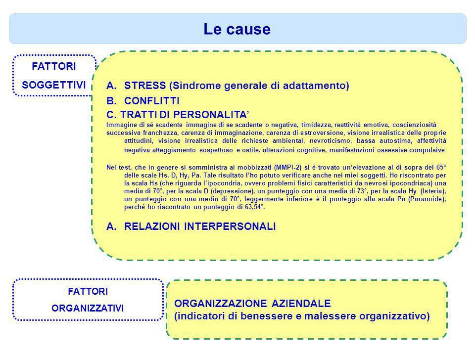 Le cause FATTORI STRESS (Sindrome generale di adattamento) SOGGETTIVI