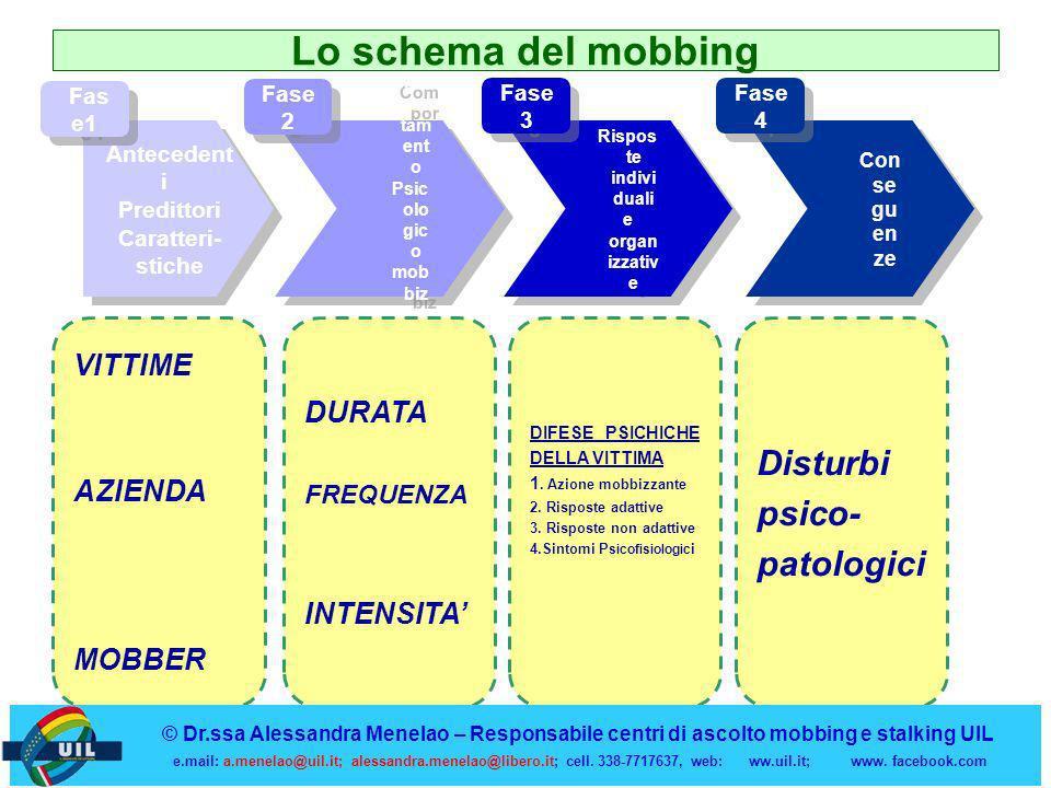 Lo schema del mobbing Disturbi psico-patologici VITTIME DURATA AZIENDA