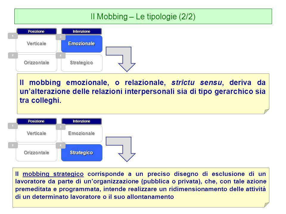 Il Mobbing – Le tipologie (2/2)