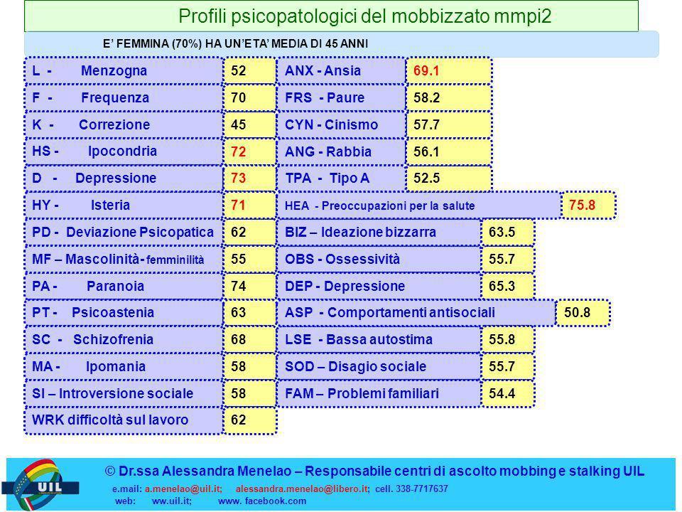 Profili psicopatologici del mobbizzato mmpi2