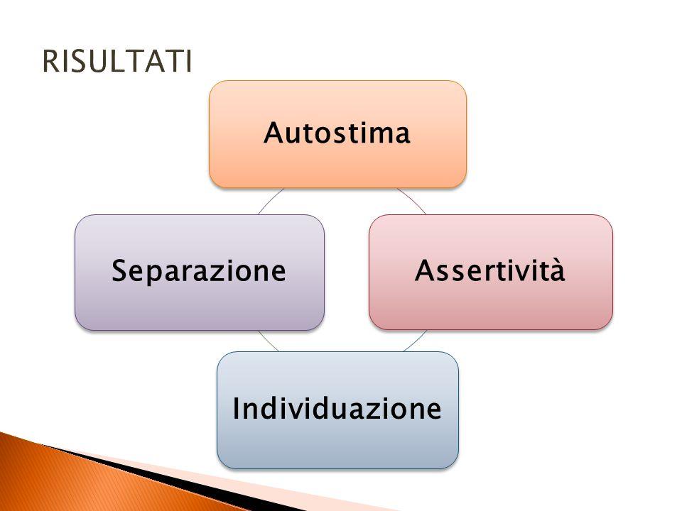 RISULTATI Autostima Assertività Individuazione Separazione