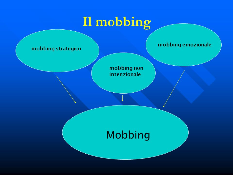 Il mobbing Mobbing mobbing emozionale mobbing strategico