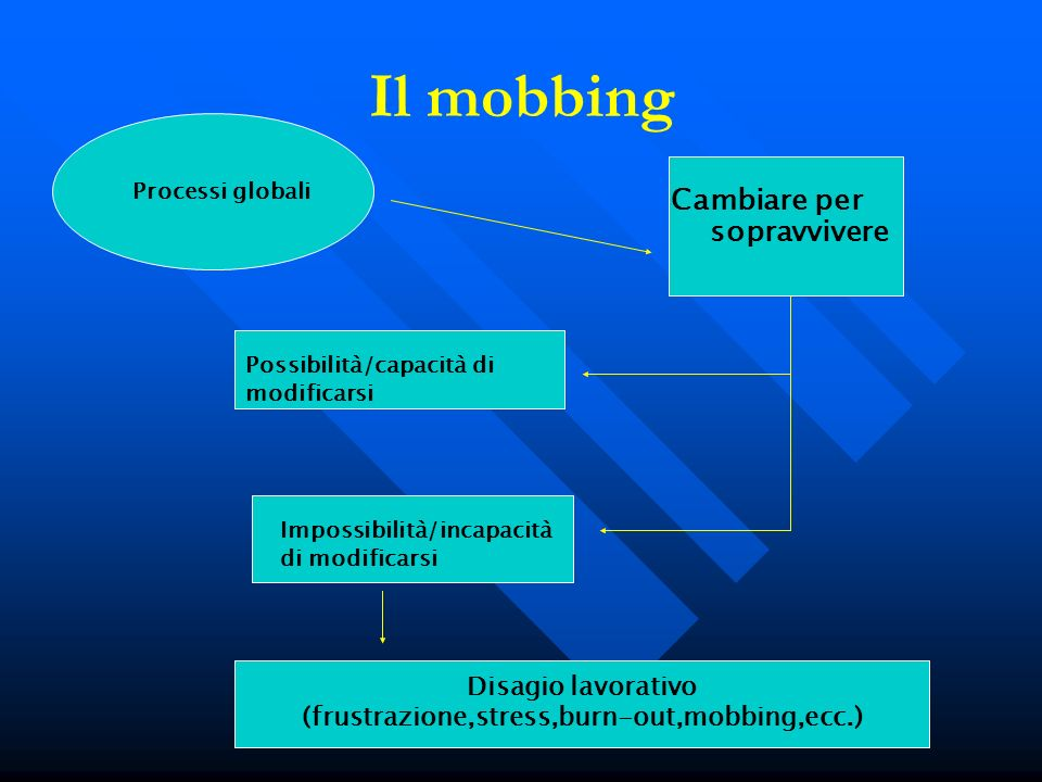 (frustrazione,stress,burn-out,mobbing,ecc.)