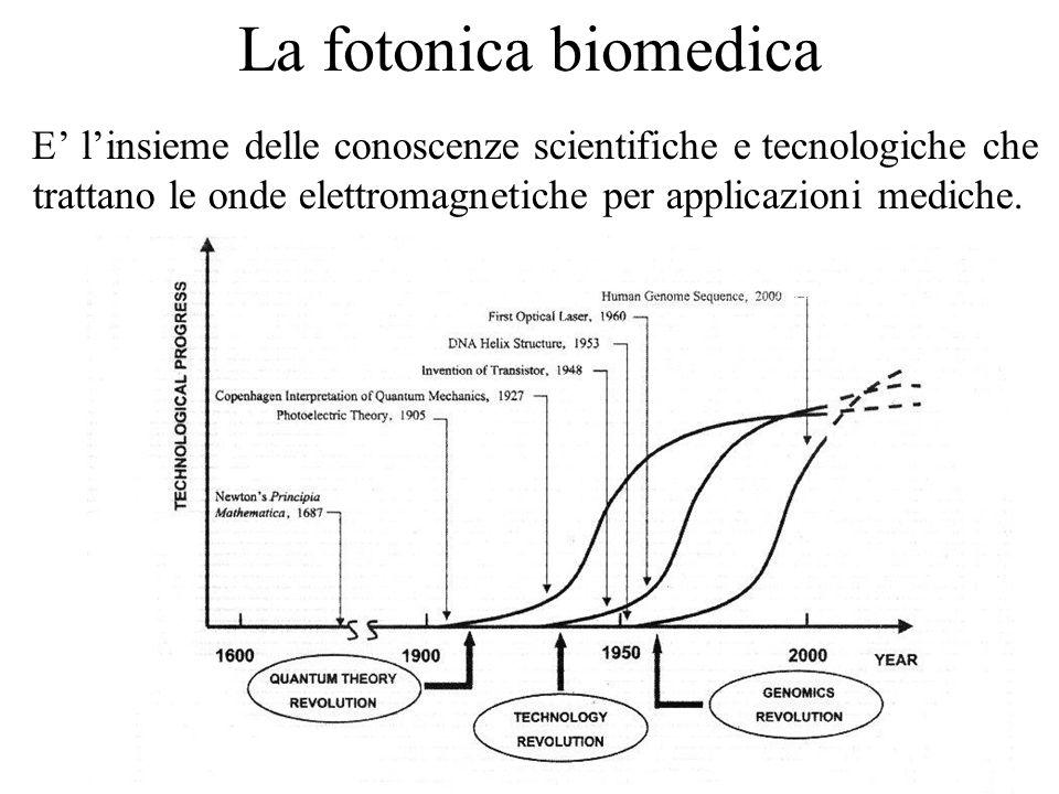 La fotonica biomedica E' l'insieme delle conoscenze scientifiche e tecnologiche che trattano le onde elettromagnetiche per applicazioni mediche.