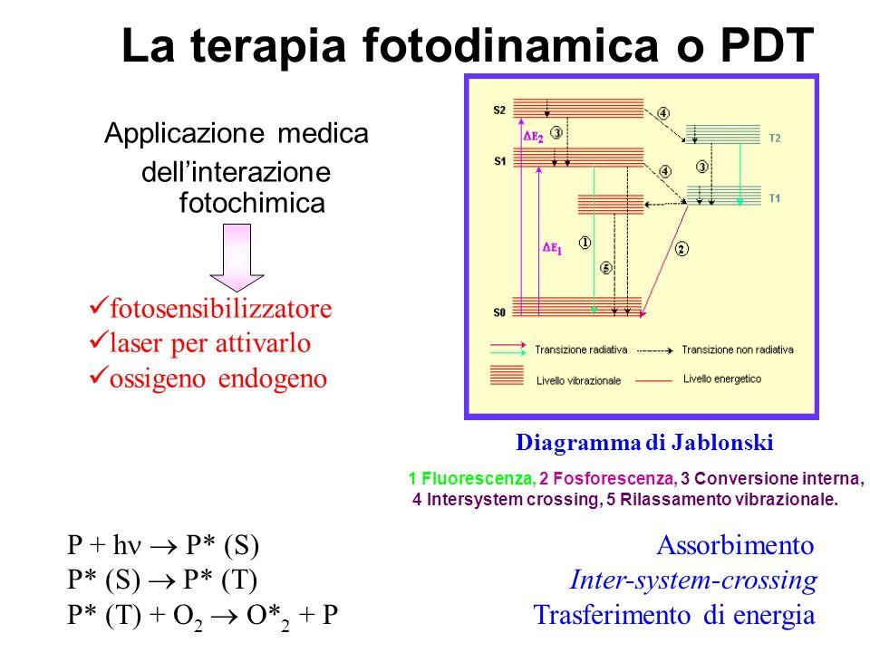 La terapia fotodinamica o PDT